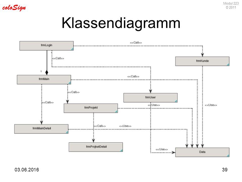 Modul 223 © 2011 coloSign 03.06.201639 Klassendiagramm