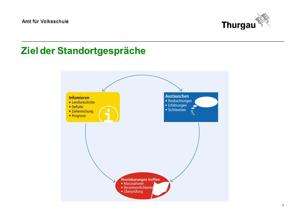 Amt für Volksschule 10 Inhalt der Standortgespräche Im Standortgespräch werden...