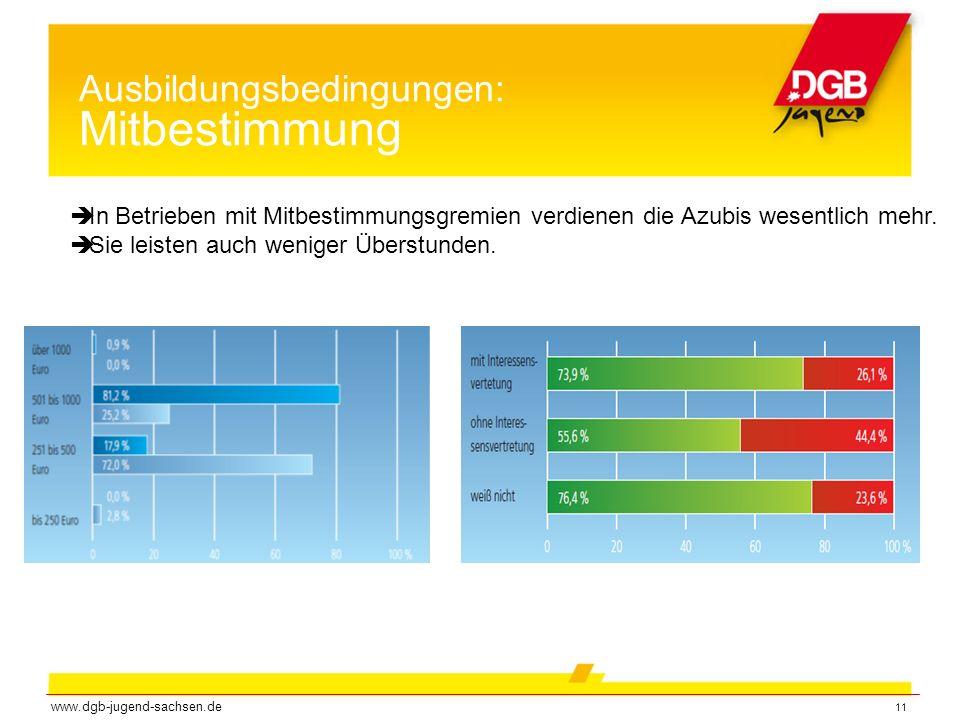 11 Ausbildungsbedingungen: Mitbestimmung www.dgb-jugend-sachsen.de  In Betrieben mit Mitbestimmungsgremien verdienen die Azubis wesentlich mehr.