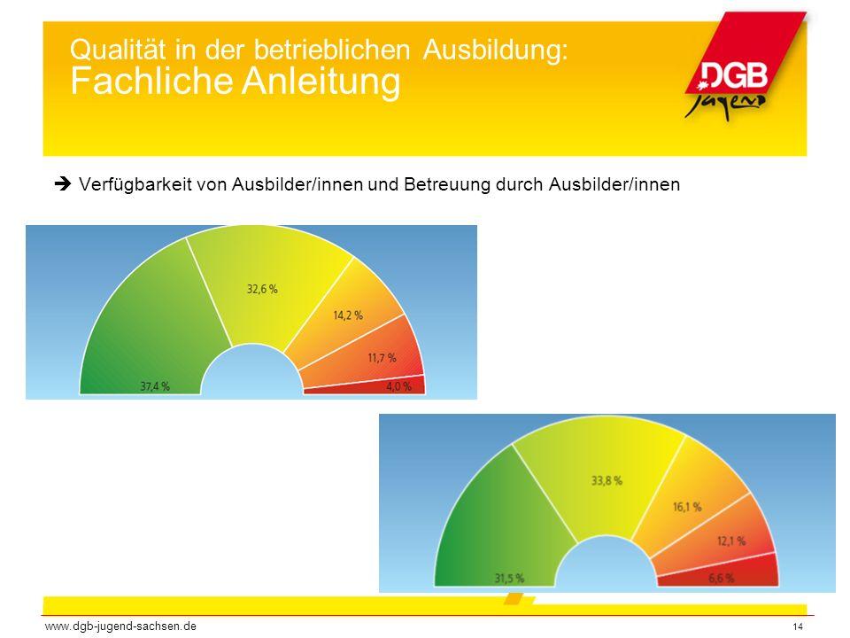 14 Qualität in der betrieblichen Ausbildung: Fachliche Anleitung  Verfügbarkeit von Ausbilder/innen und Betreuung durch Ausbilder/innen www.dgb-jugend-sachsen.de