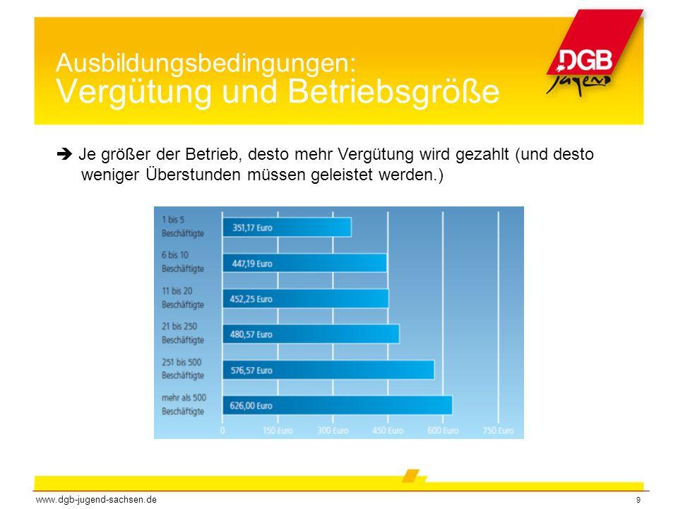10 Ausbildungsbedingungen: Vergütung und Ausbildungsform www.dgb-jugend-sachsen.de  Azubis in betrieblichen Ausbildungen haben doppelt so viel Geld wie Azubis in nicht-betrieblichen Ausbildungen zur Verfügung.