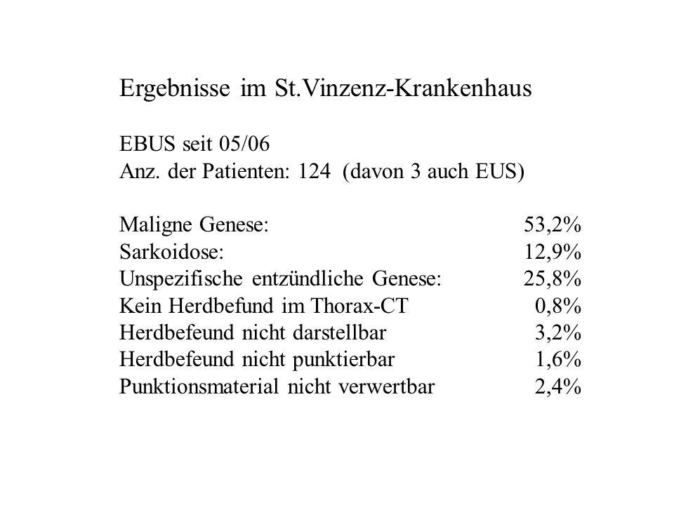 Ergebnisse im St.Vinzenz-Krankenhaus EBUS seit 05/06 Anz. der Patienten: 124 (davon 3 auch EUS) Maligne Genese:53,2% Sarkoidose:12,9% Unspezifische en