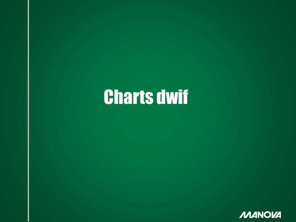 Charts dwif