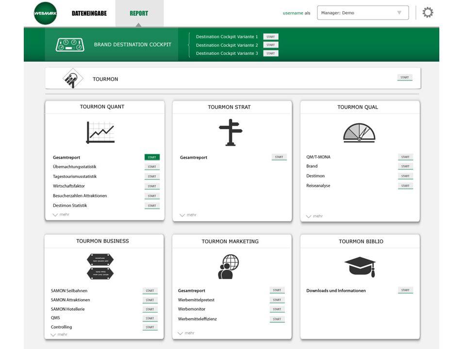 >Detailergebnisse >Markenstärke >Themenkompetenz Nachfrage Angebot >Profileigenschaften >Digital Destination Brand Gestützte Themeneignung