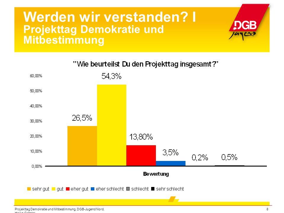 Projekttag Demokratie und Mitbestimmung, DGB-Jugend Nord, Heiko Gröpler 9 Werden wir verstanden.