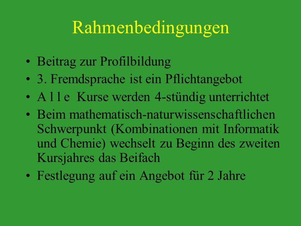 Rahmenbedingungen Beitrag zur Profilbildung 3.