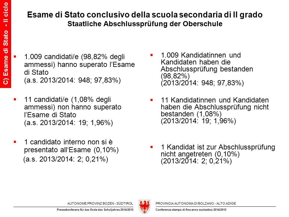 AUTONOME PROVINZ BOZEN - SÜDTIROLPROVINCIA AUTONOMA DI BOLZANO - ALTO ADIGE Conferenza stampa di fine anno scolastico 2014/2015Pressekonferenz für das Ende des Schuljahres 2014/2015 Esame di Stato conclusivo della scuola secondaria di II grado Staatliche Abschlussprüfung der Oberschule  1.009 candidati/e (98,82% degli ammessi) hanno superato l'Esame di Stato (a.s.