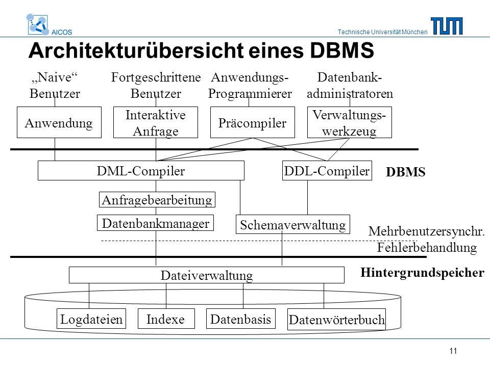 Technische Universität München 11 LogdateienIndexeDatenbasis Datenwörterbuch Dateiverwaltung Mehrbenutzersynchr. Fehlerbehandlung Datenbankmanager Sch