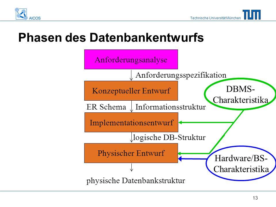 Technische Universität München 13 Hardware/BS- Charakteristika DBMS- Charakteristika Anforderungsspezifikation Phasen des Datenbankentwurfs Informatio