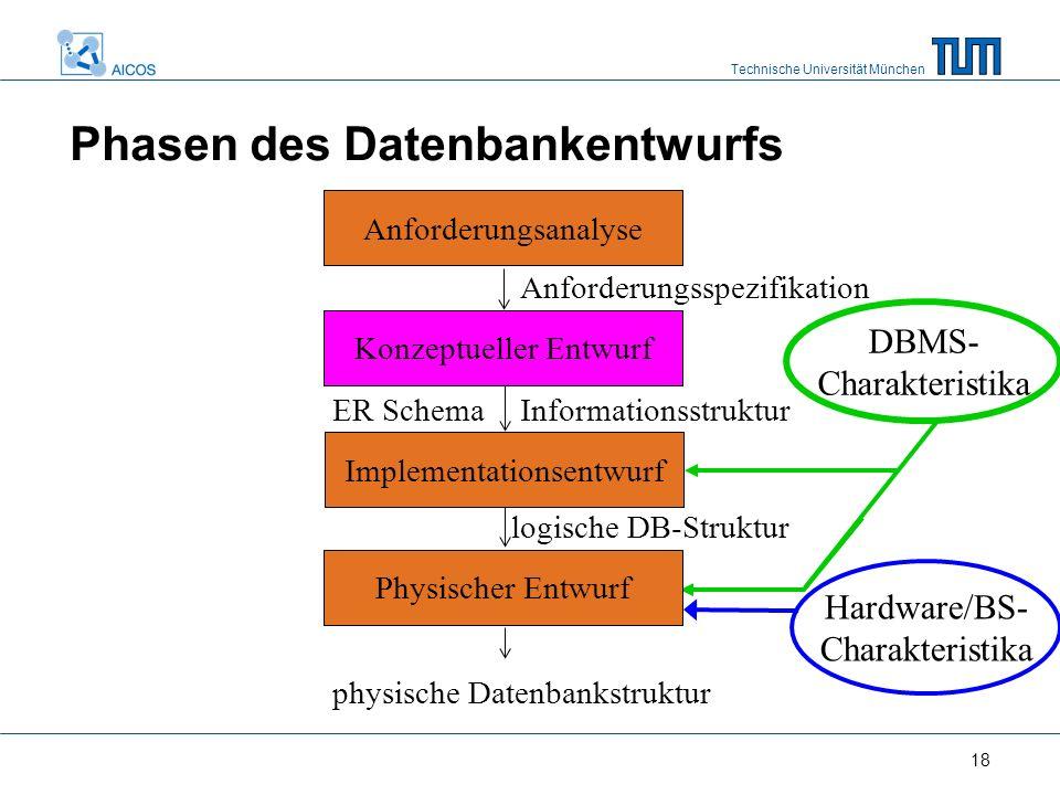 Technische Universität München 18 Hardware/BS- Charakteristika DBMS- Charakteristika Anforderungsspezifikation Phasen des Datenbankentwurfs Informatio