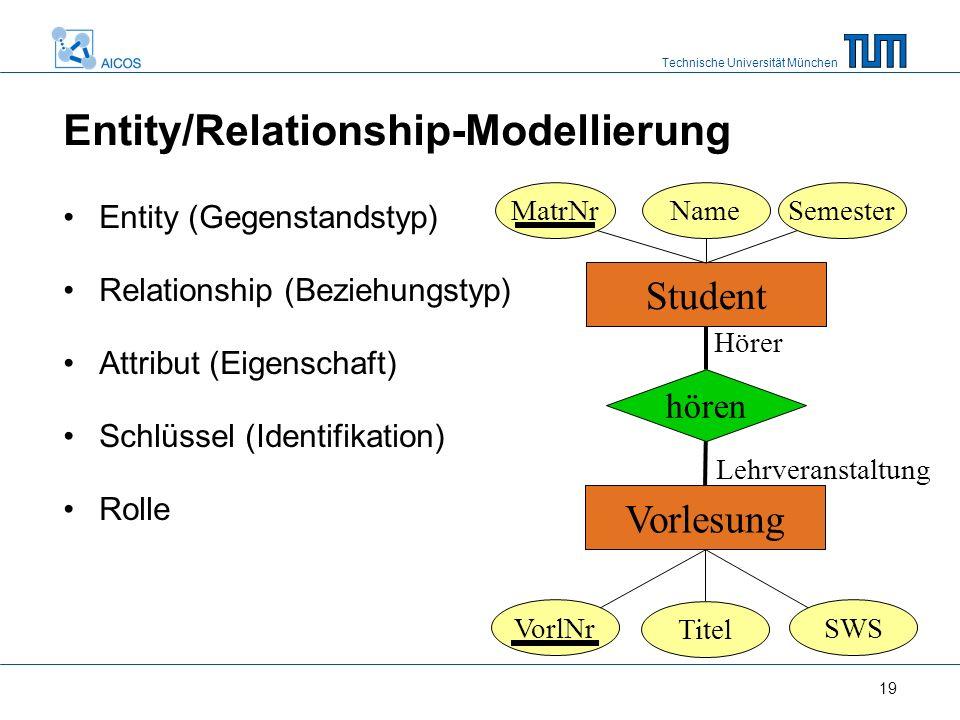 Technische Universität München 19 Entity/Relationship-Modellierung Entity (Gegenstandstyp) Relationship (Beziehungstyp) Attribut (Eigenschaft) Schlüss