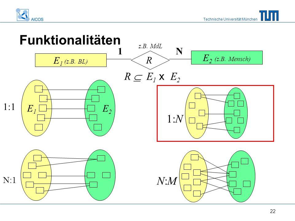 Technische Universität München 22 E 1 (z.B. BL) E 2 (z.B. Mensch) R 1N R  E 1 x E 2 1:N N:MN:M E1E1 E 2 1:1 N:1 Funktionalitäten z.B. MdL