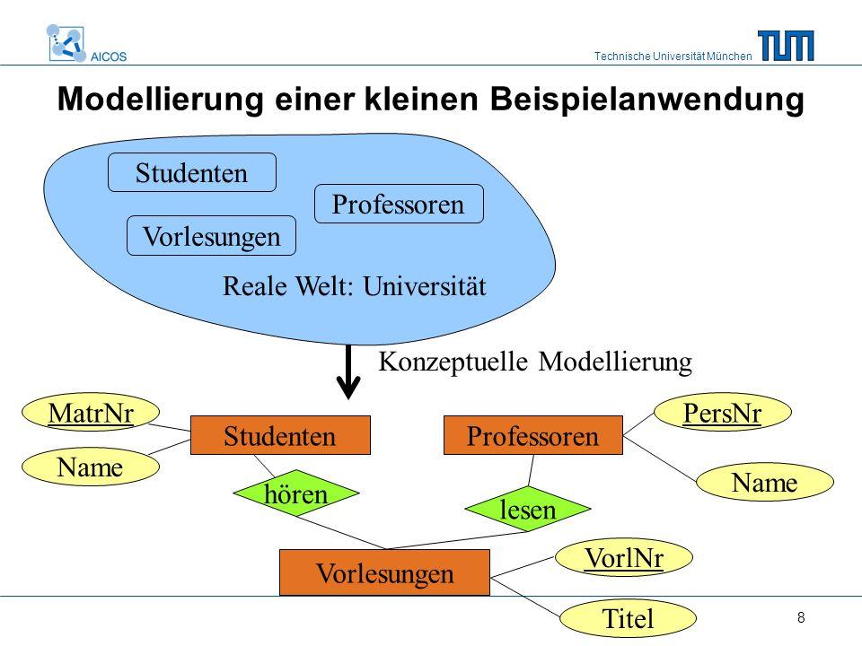 Technische Universität München 8 Modellierung einer kleinen Beispielanwendung Studenten Vorlesungen Professoren Reale Welt: Universität PersNrMatrNr N