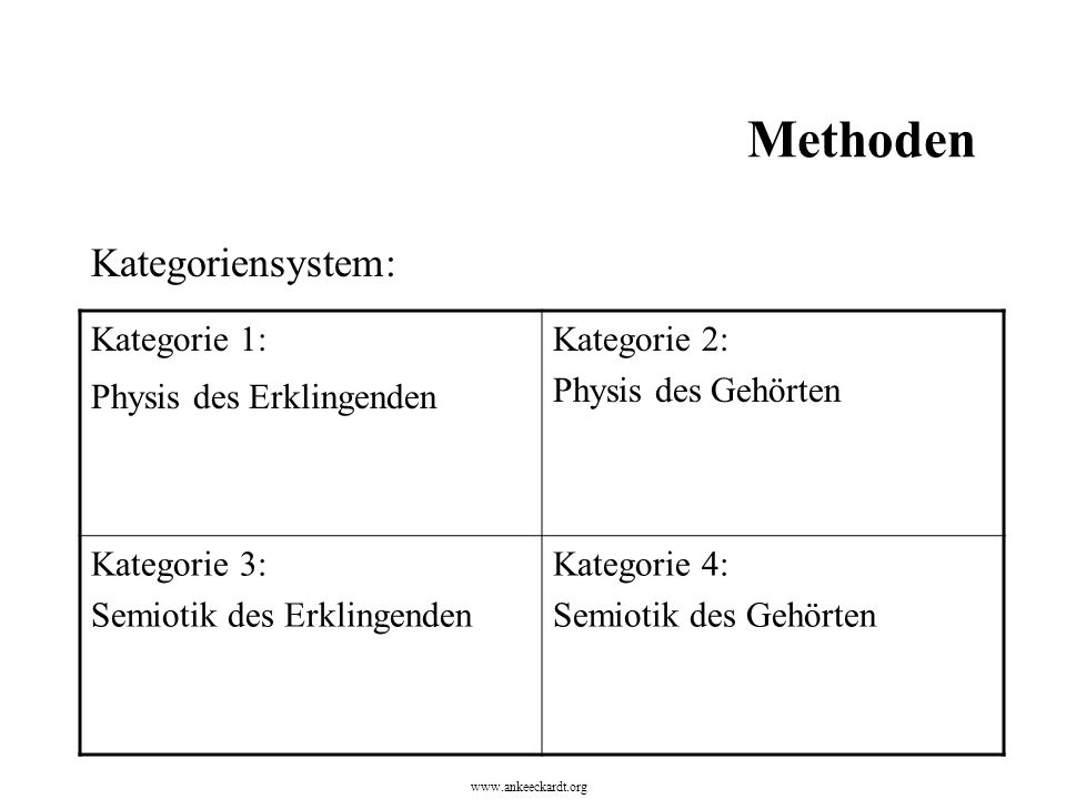 Methoden Kategoriensystem: Kategorie 1: Physis des Erklingenden Kategorie 2: Physis des Gehörten Kategorie 3: Semiotik des Erklingenden Kategorie 4: Semiotik des Gehörten www.ankeeckardt.org