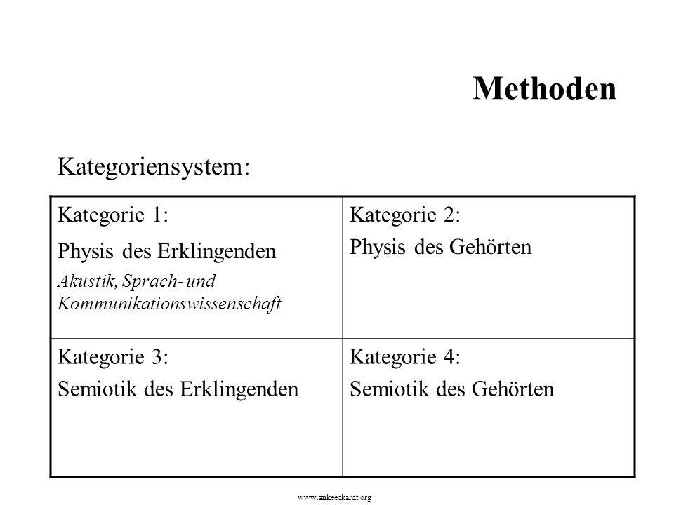 Methoden Kategoriensystem: Kategorie 1: Physis des Erklingenden Akustik, Sprach- und Kommunikationswissenschaft Kategorie 2: Physis des Gehörten Kategorie 3: Semiotik des Erklingenden Kategorie 4: Semiotik des Gehörten www.ankeeckardt.org