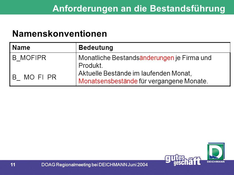 11DOAG Regionalmeeting bei DEICHMANN Juni 2004 Anforderungen an die Bestandsführung NameBedeutung B_MOFIPR Monatliche Bestandsänderungen je Firma und Produkt.