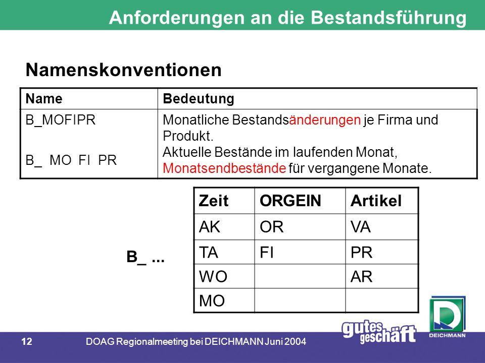 12DOAG Regionalmeeting bei DEICHMANN Juni 2004 Anforderungen an die Bestandsführung NameBedeutung B_MOFIPR Monatliche Bestandsänderungen je Firma und Produkt.