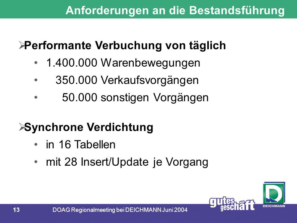 13DOAG Regionalmeeting bei DEICHMANN Juni 2004 Anforderungen an die Bestandsführung  Performante Verbuchung von täglich 1.400.000 Warenbewegungen 350