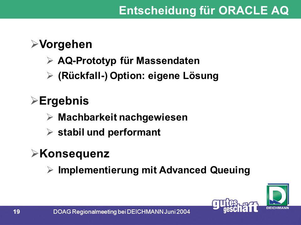 19DOAG Regionalmeeting bei DEICHMANN Juni 2004 Entscheidung für ORACLE AQ  Vorgehen  AQ-Prototyp für Massendaten  (Rückfall-) Option: eigene Lösung  Ergebnis  Machbarkeit nachgewiesen  stabil und performant  Konsequenz  Implementierung mit Advanced Queuing