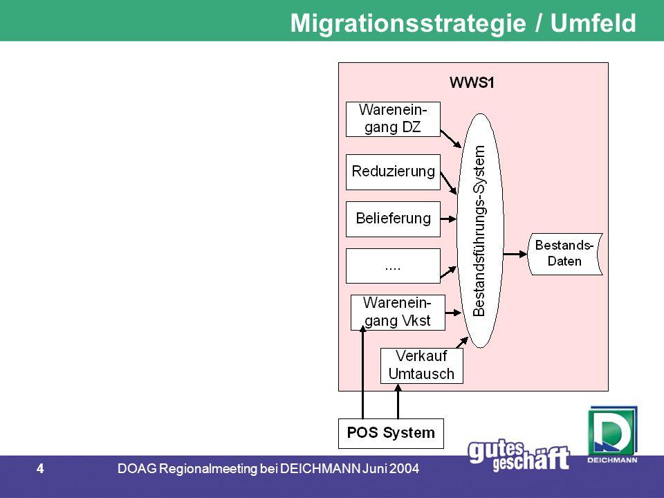 55DOAG Regionalmeeting bei DEICHMANN Juni 2004 Fazit  Fazit nach 10 Monaten produktiver Nutzung  stabil  performant  einfache Handhabung der Interfaces  Administration  Verwendung  Überwachung  geringe Nutzung der AQ-Funktionalität