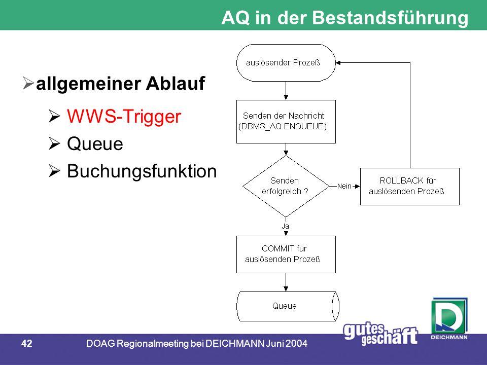 42DOAG Regionalmeeting bei DEICHMANN Juni 2004 AQ in der Bestandsführung  allgemeiner Ablauf  WWS-Trigger  Queue  Buchungsfunktion