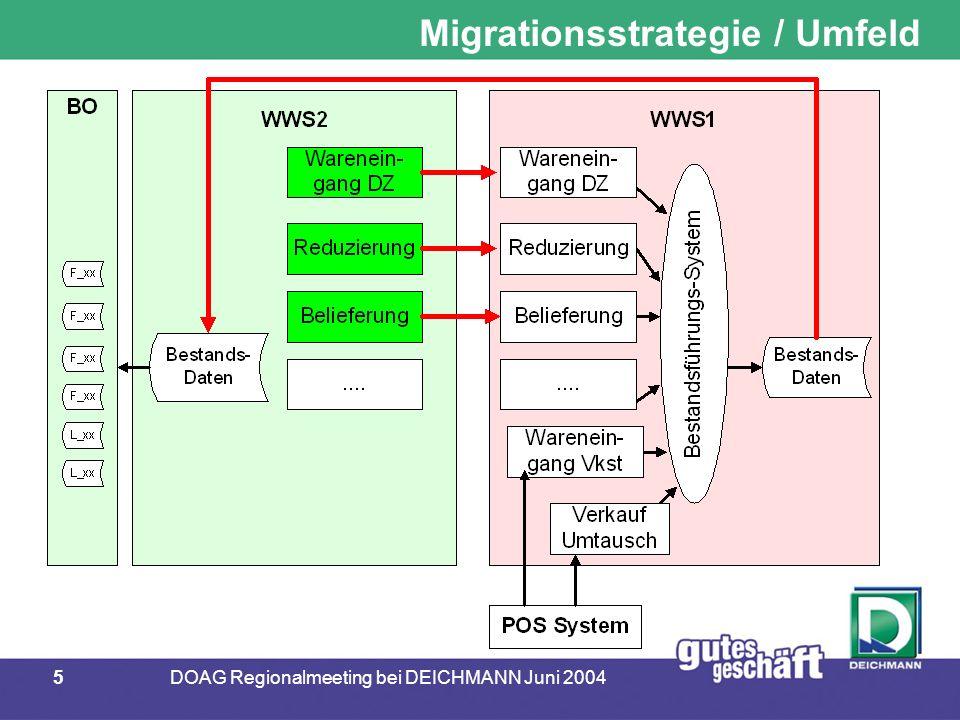 36DOAG Regionalmeeting bei DEICHMANN Juni 2004 Agenda Einführungsstrategie / Umfeld Anforderungen an die Bestandsführung Architektur der Bestandsführung Entscheidung für ORACLE AQ Überblick ORACLE Advanced Queuing  AQ in der DEICHMANN Bestandsführung