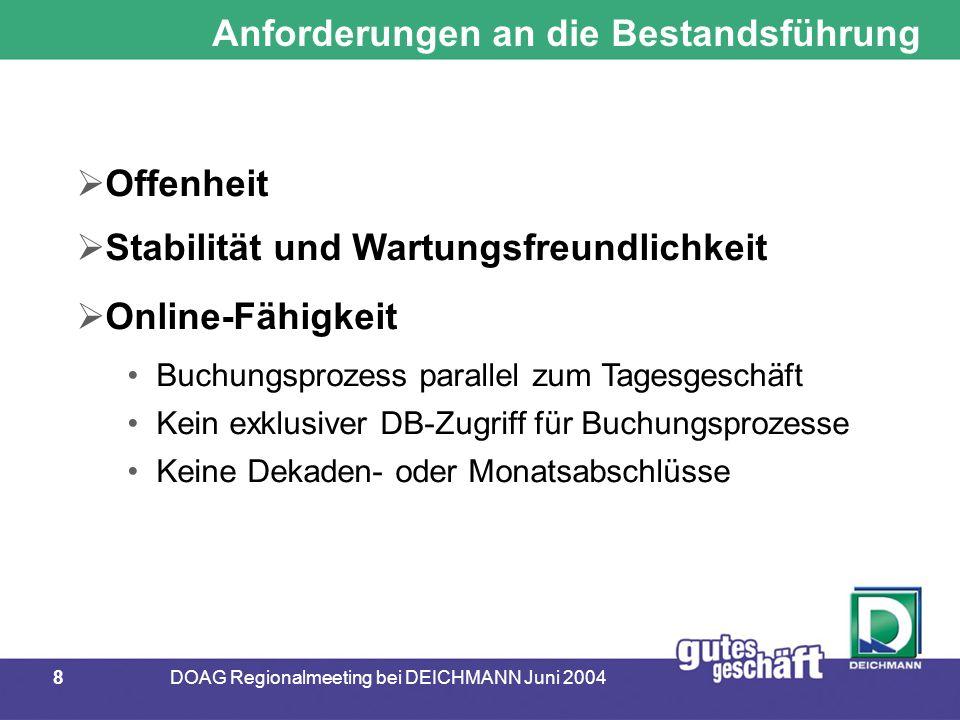 8DOAG Regionalmeeting bei DEICHMANN Juni 2004 Anforderungen an die Bestandsführung  Offenheit  Stabilität und Wartungsfreundlichkeit  Online-Fähigkeit Buchungsprozess parallel zum Tagesgeschäft Kein exklusiver DB-Zugriff für Buchungsprozesse Keine Dekaden- oder Monatsabschlüsse