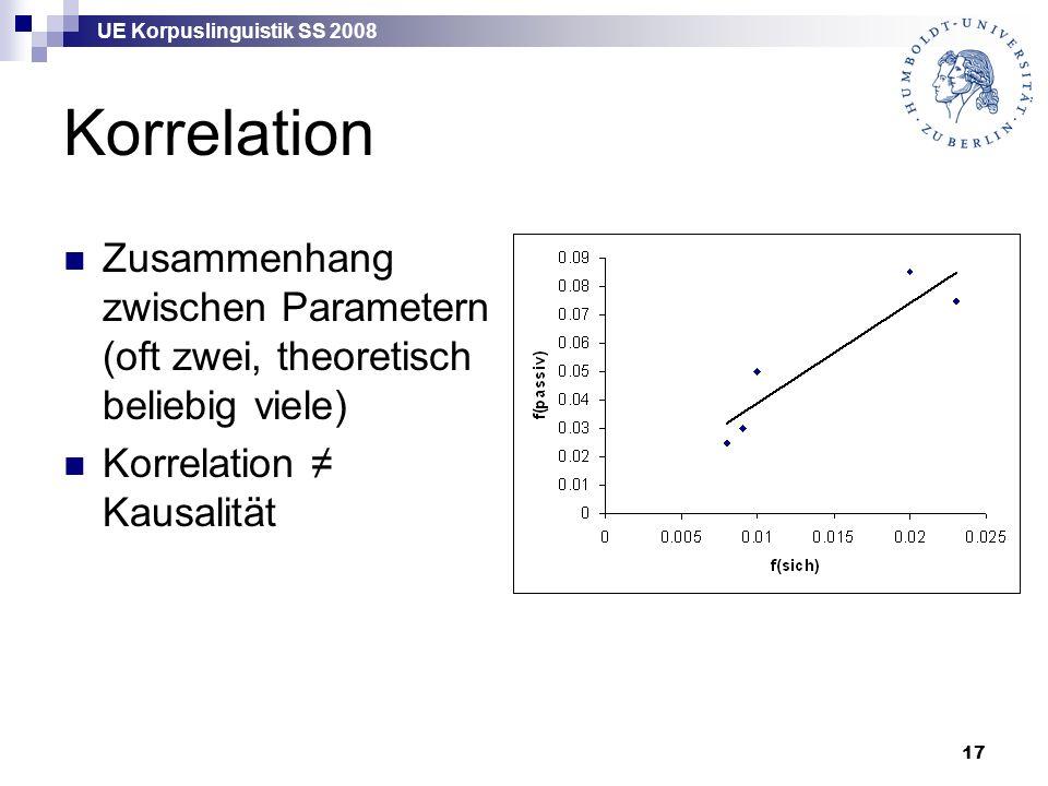 UE Korpuslinguistik SS 2008 17 Korrelation Zusammenhang zwischen Parametern (oft zwei, theoretisch beliebig viele) Korrelation ≠ Kausalität