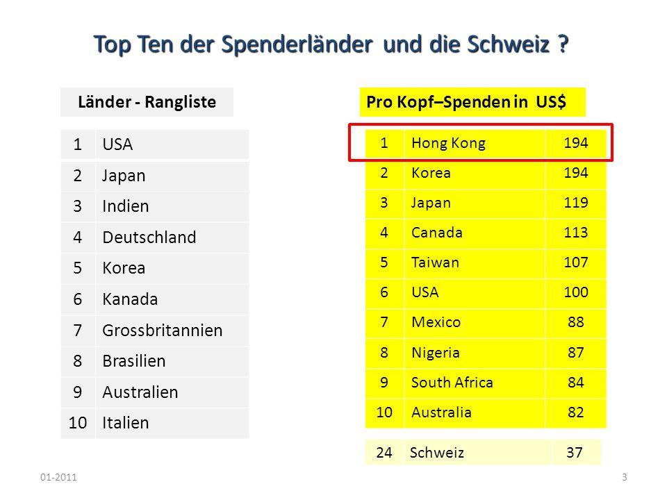 Top Ten der Spenderländer und die Schweiz ? 01-20113 1USA 2Japan 3Indien 4Deutschland 5Korea 6Kanada 7Grossbritannien 8Brasilien 9Australien 10Italien