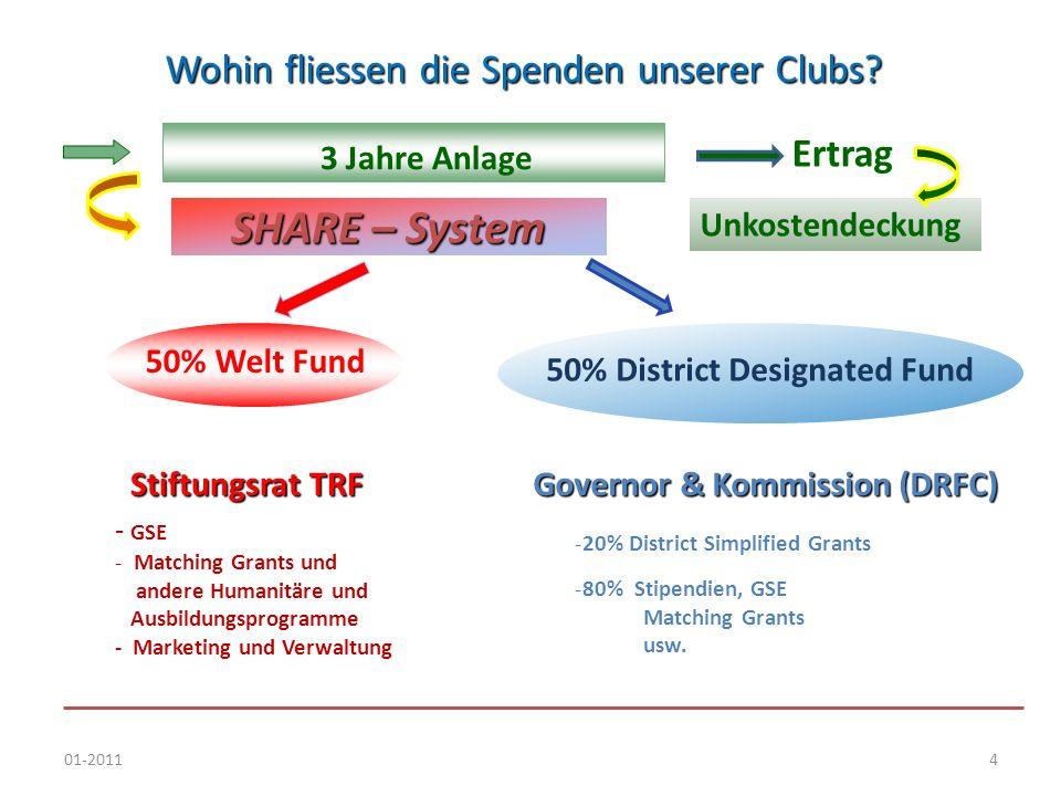 01-20114 Wohin fliessen die Spenden unserer Clubs? - GSE - Matching Grants und andere Humanitäre und Ausbildungsprogramme - Marketing und Verwaltung S
