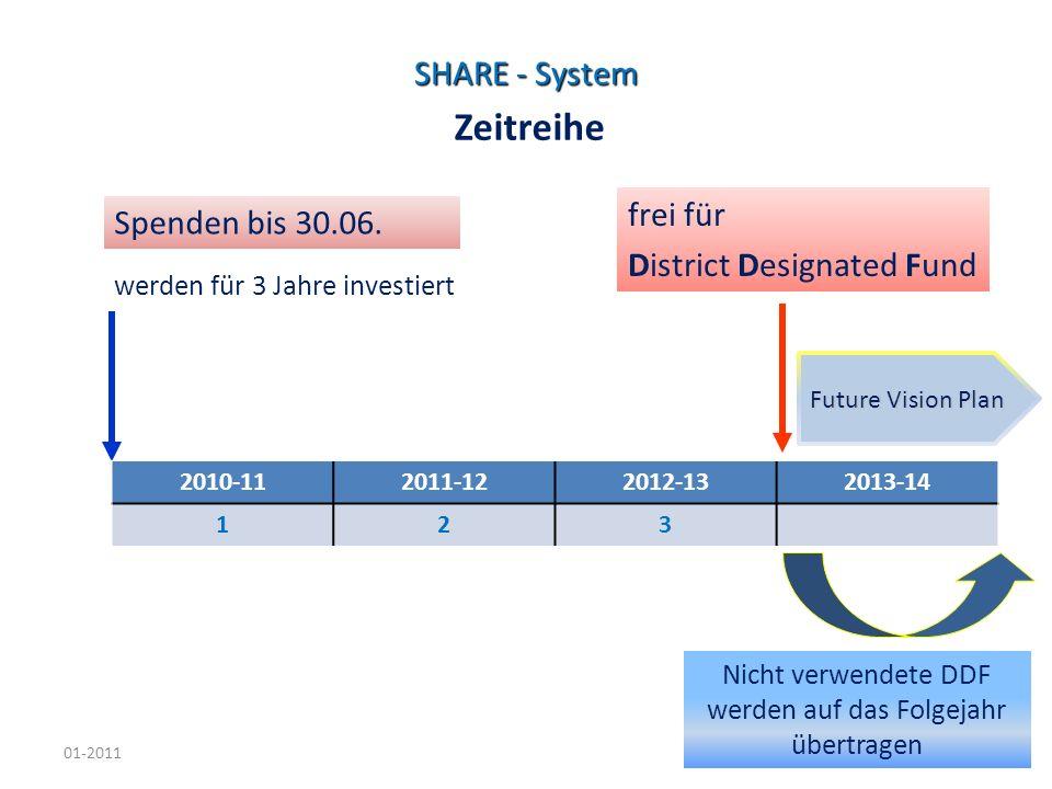 01-20115 SHARE - System Spenden bis 30.06. werden für 3 Jahre investiert frei für District Designated Fund Nicht verwendete DDF werden auf das Folgeja