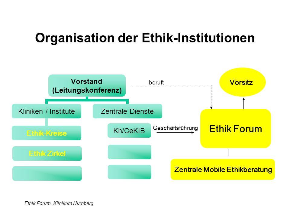 Ethik Forum, Klinikum Nürnberg Institutionen und Aufgaben der Ethik Ethik Forum (Klinisches Gesamt Ethikkomitee) Zentrale Mobile Ethikberatung - Geschäftsführung - Koordination - Organisation - Ethische Unternehmens- entwicklung (Beratung) - Ethische Empfehlungen - Fortbildung - Ethikberatung - Moderation von Ethik Zirkeln in Kliniken