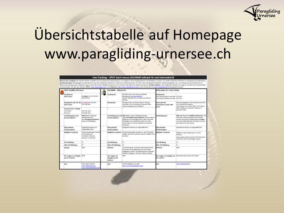 Übersichtstabelle auf Homepage www.paragliding-urnersee.ch