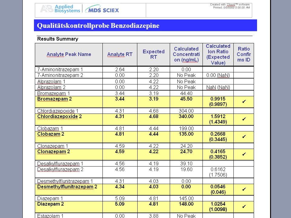 Suchergebnis und Quantifizierung Benzodiazepin- Methode, Kontrolle Qualitätskontrollprobe Benzodiazepine