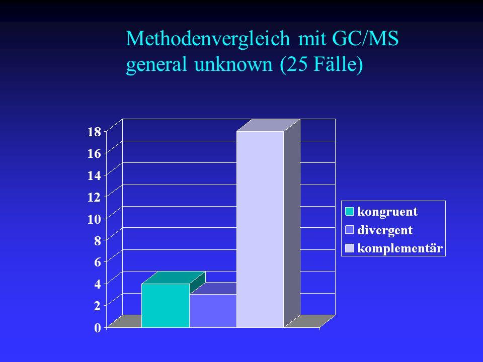 Methodenvergleich mit GC/MS general unknown (25 Fälle)