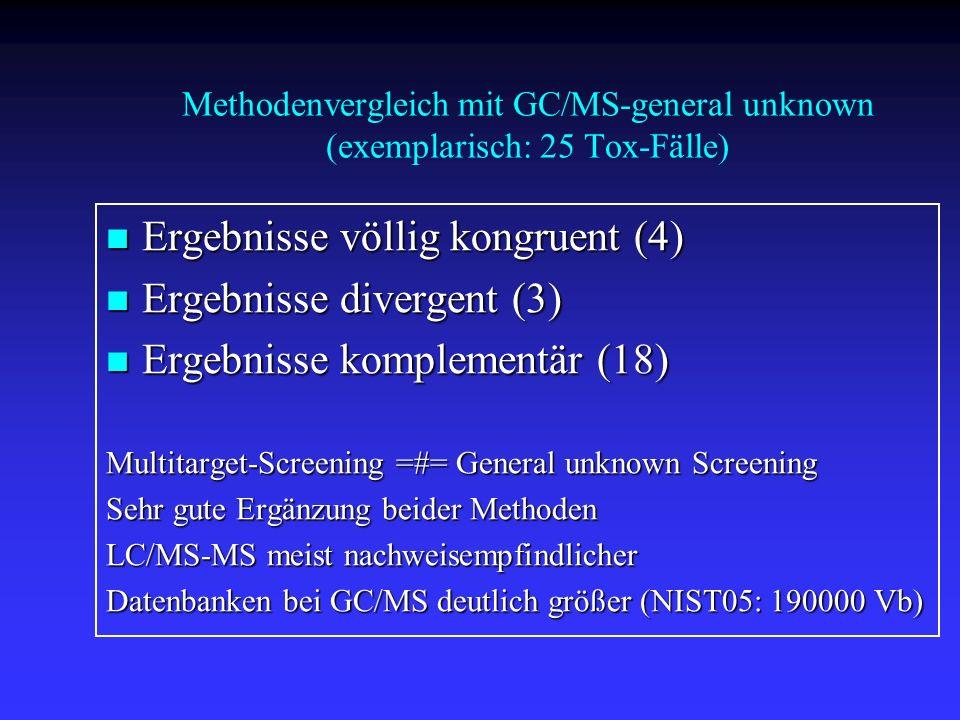 Methodenvergleich mit GC/MS-general unknown (exemplarisch: 25 Tox-Fälle) Ergebnisse völlig kongruent (4) Ergebnisse völlig kongruent (4) Ergebnisse divergent (3) Ergebnisse divergent (3) Ergebnisse komplementär (18) Ergebnisse komplementär (18) Multitarget-Screening =#= General unknown Screening Sehr gute Ergänzung beider Methoden LC/MS-MS meist nachweisempfindlicher Datenbanken bei GC/MS deutlich größer (NIST05: 190000 Vb)