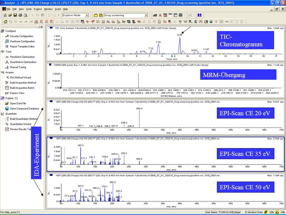 TIC- Chromatogramm MRM-Übergang EPI-Scan CE 20 eV EPI-Scan CE 35 eV EPI-Scan CE 50 eV IDA-Experiment