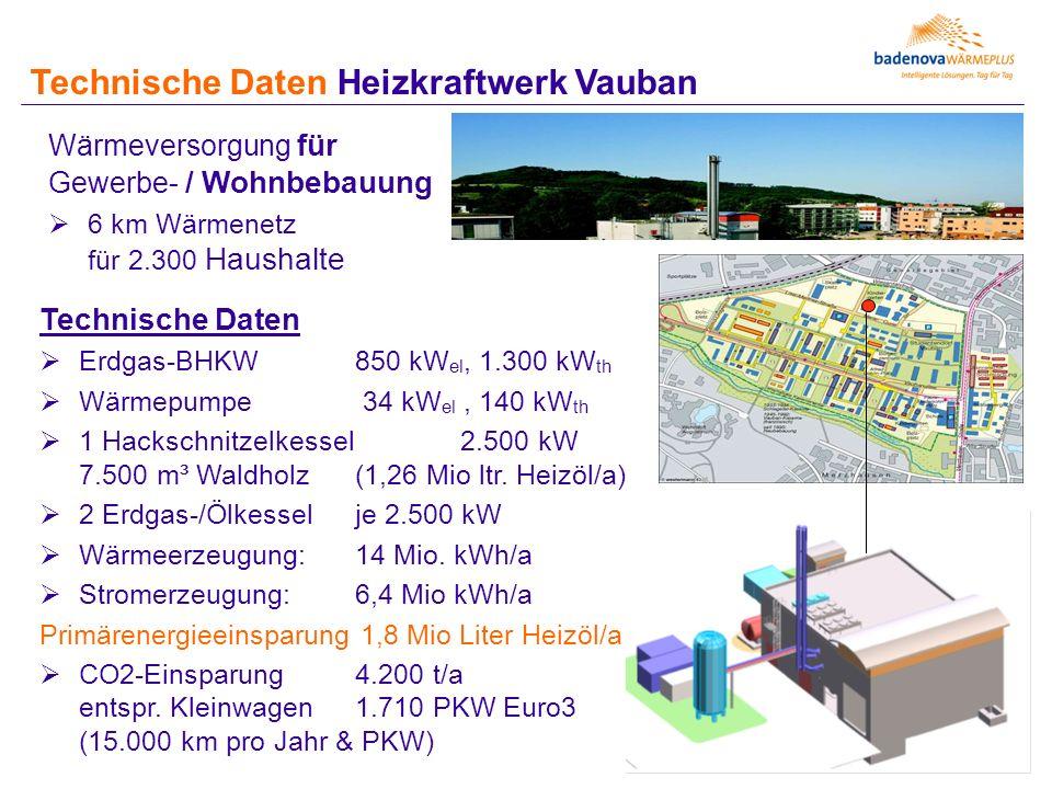 Technische Daten Heizkraftwerk Vauban Wärmeversorgung für Gewerbe- / Wohnbebauung  6 km Wärmenetz für 2.300 Haushalte Technische Daten  Erdgas-BHKW 850 kW el, 1.300 kW th  Wärmepumpe 34 kW el, 140 kW th  1 Hackschnitzelkessel 2.500 kW 7.500 m³ Waldholz (1,26 Mio ltr.