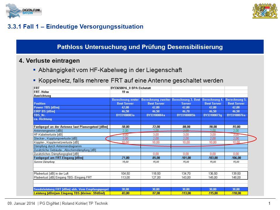 09. Januar 2014 | PG DigiNet | Roland Kohler| TP Technik 1 Pathloss Untersuchung und Prüfung Desensibilisierung 4. Verluste eintragen  Abhängigkeit v