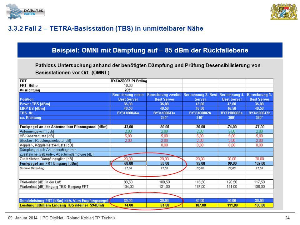 09. Januar 2014 | PG DigiNet | Roland Kohler| TP Technik 24 Beispiel: OMNI mit Dämpfung auf – 85 dBm der Rückfallebene Pathloss Untersuchung anhand de