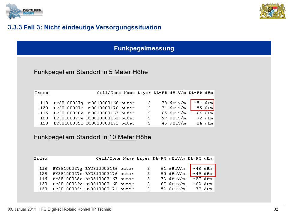 09. Januar 2014 | PG DigiNet | Roland Kohler| TP Technik 32 Funkpegelmessung Funkpegel am Standort in 5 Meter Höhe Funkpegel am Standort in 10 Meter H