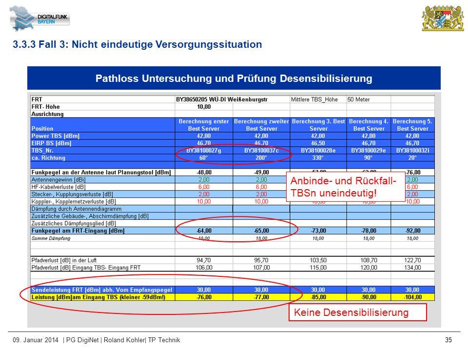 09. Januar 2014 | PG DigiNet | Roland Kohler| TP Technik 35 Pathloss Untersuchung und Prüfung Desensibilisierung Keine Desensibilisierung Anbinde- und