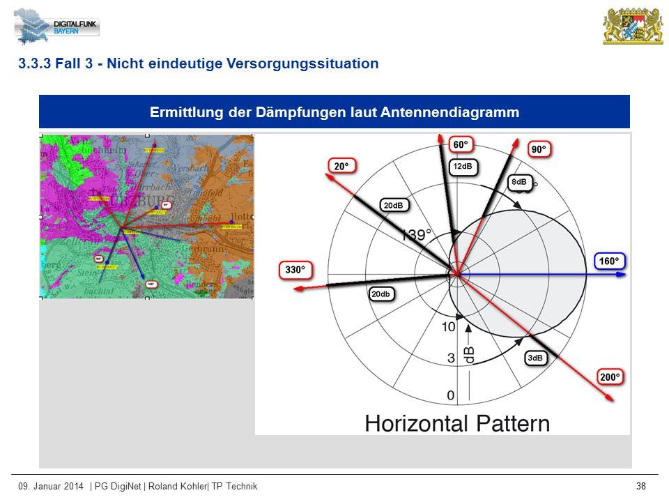 09. Januar 2014 | PG DigiNet | Roland Kohler| TP Technik 38 Ermittlung der Dämpfungen laut Antennendiagramm 3.3.3 Fall 3 - Nicht eindeutige Versorgung