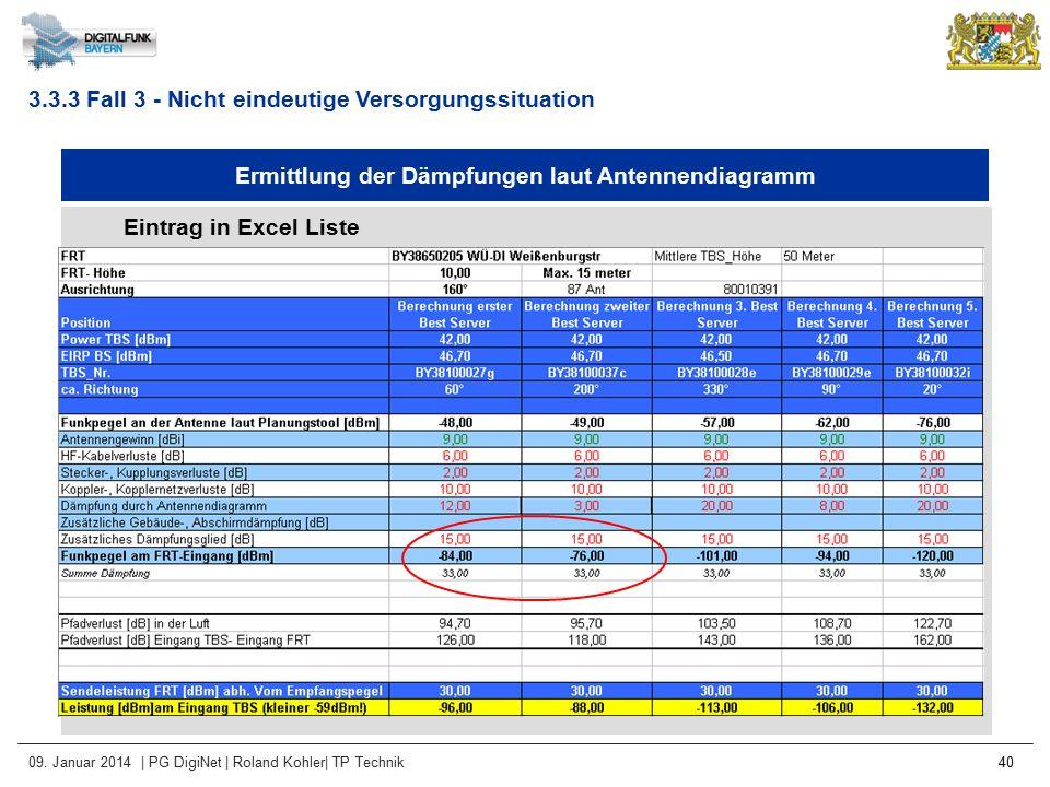 09. Januar 2014 | PG DigiNet | Roland Kohler| TP Technik 40 Ermittlung der Dämpfungen laut Antennendiagramm Eintrag in Excel Liste 3.3.3 Fall 3 - Nich
