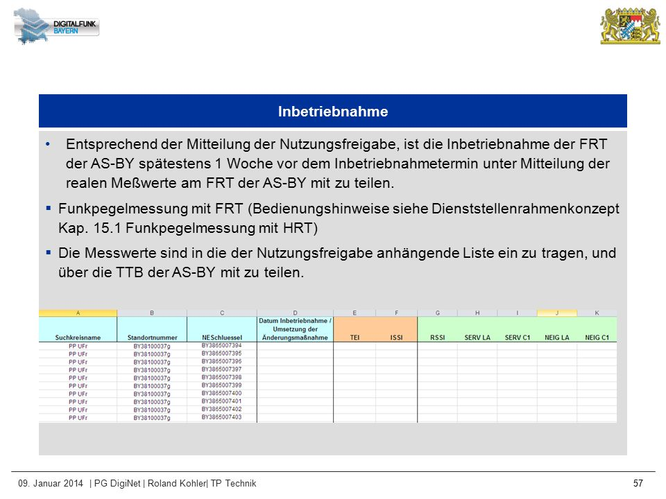 09. Januar 2014 | PG DigiNet | Roland Kohler| TP Technik 57 Inbetriebnahme Entsprechend der Mitteilung der Nutzungsfreigabe, ist die Inbetriebnahme de