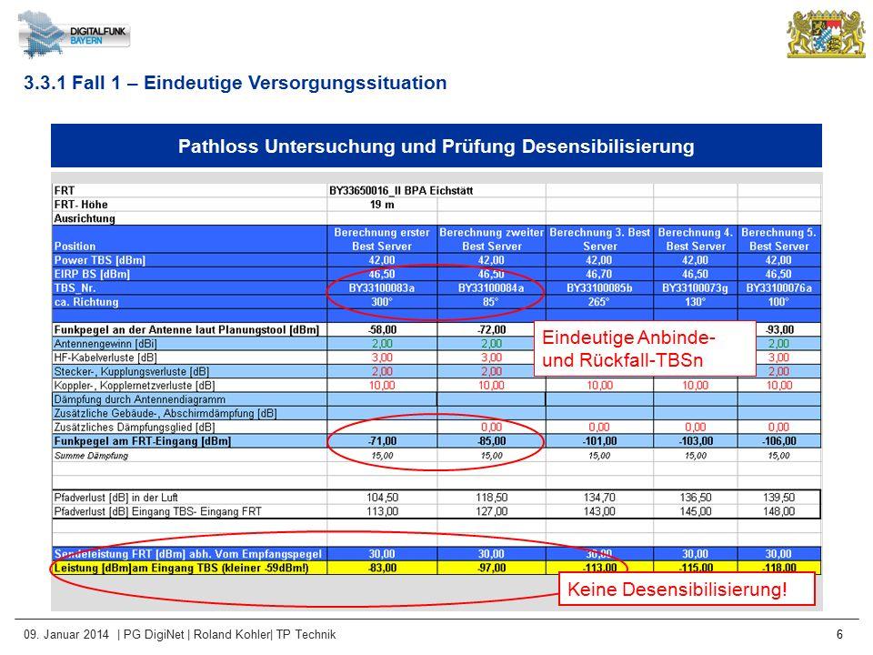 09. Januar 2014 | PG DigiNet | Roland Kohler| TP Technik 6 Pathloss Untersuchung und Prüfung Desensibilisierung Eindeutige Anbinde- und Rückfall-TBSn