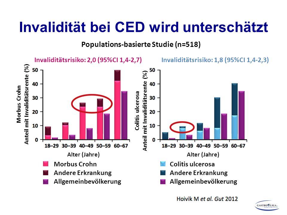 Invalidität bei CED wird unterschätzt Populations-basierte Studie (n=518) Invaliditätsrisiko: 2,0 (95%CI 1,4-2,7)Invaliditätsrisiko: 1,8 (95%CI 1,4-2,