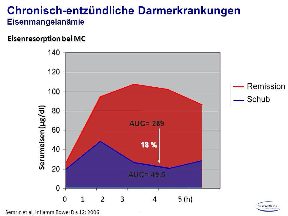 Chronisch-entzündliche Darmerkrankungen Eisenmangelanämie Eisenresorption bei MC Semrin et al. Inflamm Bowel Dis 12: 2006 0 1 2 3 45 (h) Serumeisen (µ