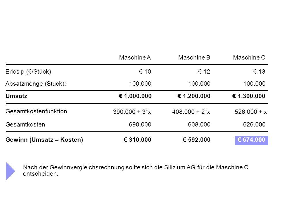 Maschine AMaschine BMaschine C Erlös p (€/Stück)€ 10€ 12€ 13 Absatzmenge (Stück): 100.000 Umsatz € 1.000.000€ 1.200.000€ 1.300.000 Gesamtkostenfunktion Gesamtkosten608.000690.000626.000 390.000 + 3*x408.000 + 2*x526.000 + x Gewinn (Umsatz – Kosten) € 310.000€ 592.000€ 674.000 Nach der Gewinnvergleichsrechnung sollte sich die Silizium AG für die Maschine C entscheiden.