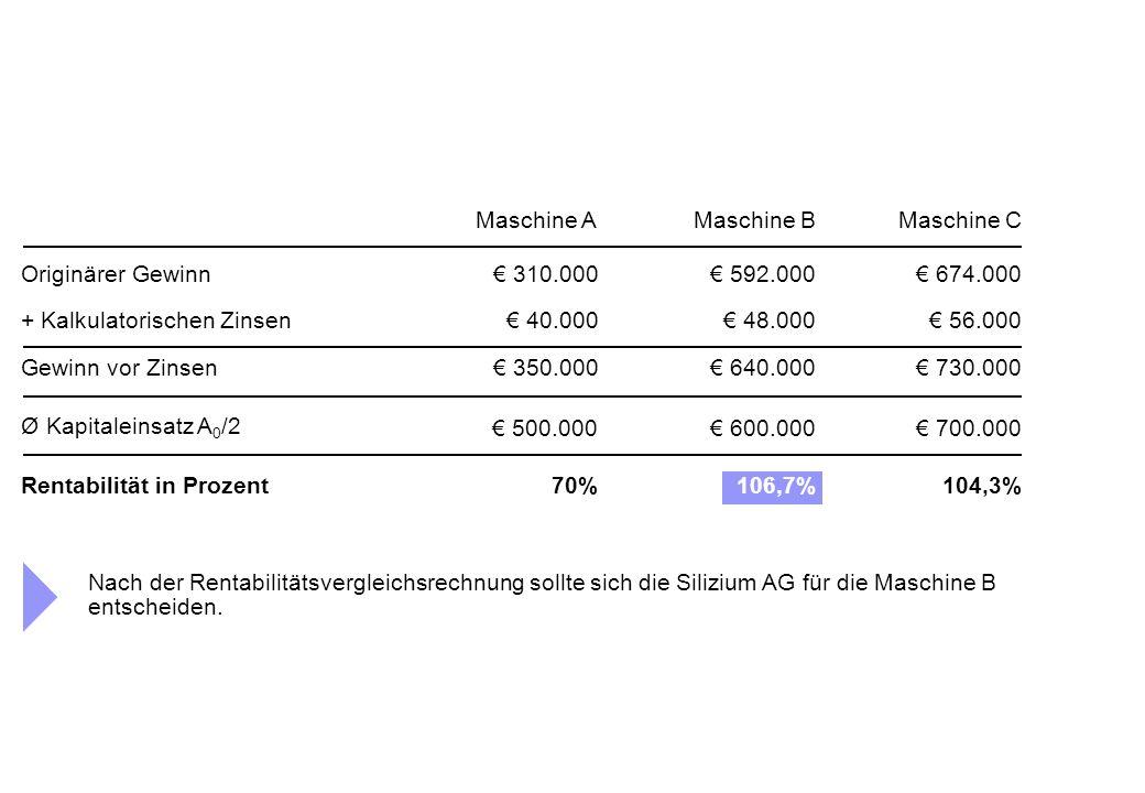 Maschine AMaschine BMaschine C Originärer Gewinn€ 310.000€ 592.000€ 674.000 + Kalkulatorischen Zinsen € 40.000€ 48.000€ 56.000 Gewinn vor Zinsen € 350.000€ 640.000€ 730.000 Ø Kapitaleinsatz A 0 /2 Rentabilität in Prozent106,7%70%104,3% € 500.000€ 600.000€ 700.000 Nach der Rentabilitätsvergleichsrechnung sollte sich die Silizium AG für die Maschine B entscheiden.